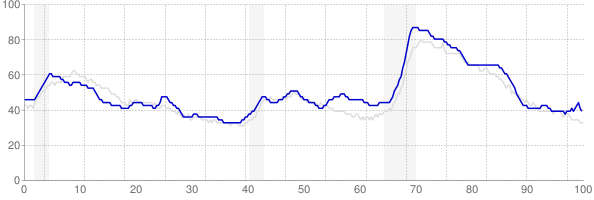Kentucky monthly unemployment rate chart from 1990 to October 2017